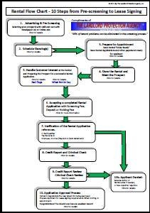 Rental Flow Chart, Prescreening to lease signing