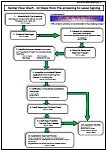 Rental Flow Chart, Prescreening to lease agreement